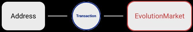 direct association